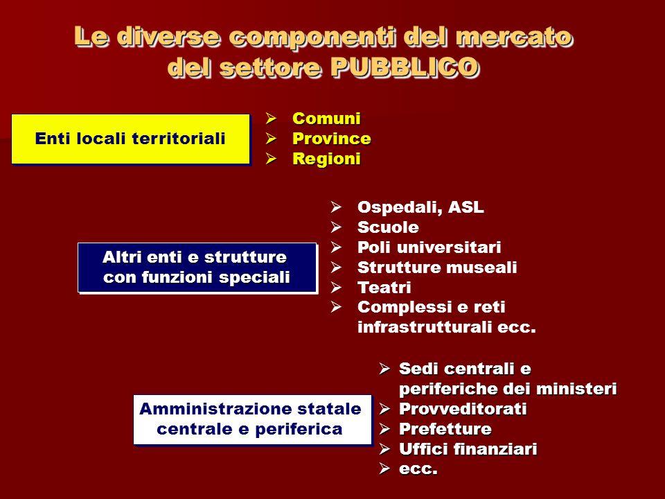 Le diverse componenti del mercato del settore PUBBLICO
