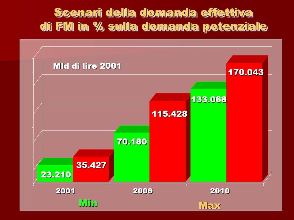 Scenari della domanda effettiva di FM in % sulla domanda potenziale