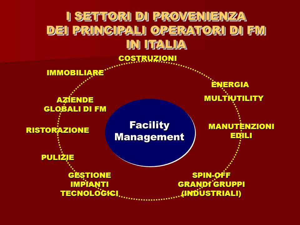 I SETTORI DI PROVENIENZA DEI PRINCIPALI OPERATORI DI FM IN ITALIA