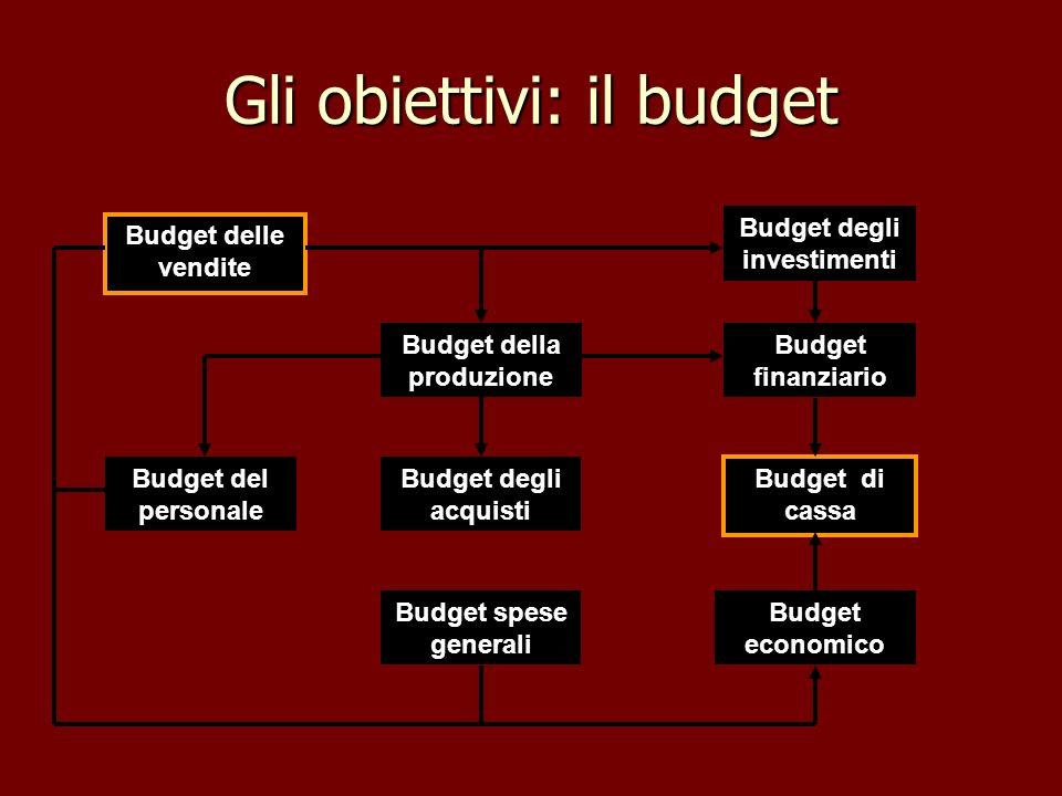 Gli obiettivi: il budget