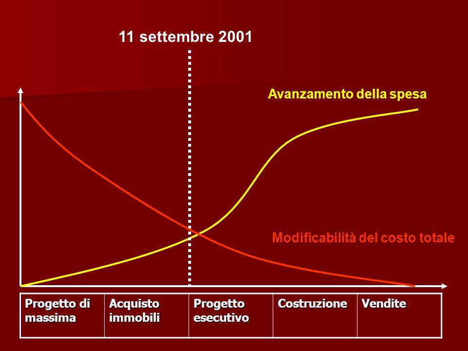11 settembre 2001 Avanzamento della spesa