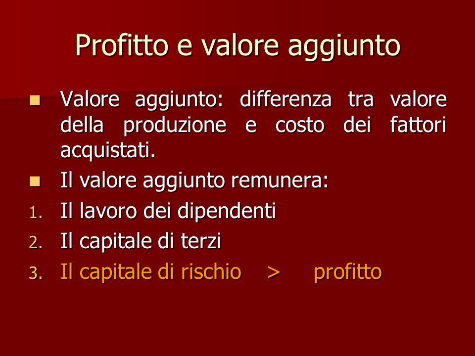 Profitto e valore aggiunto