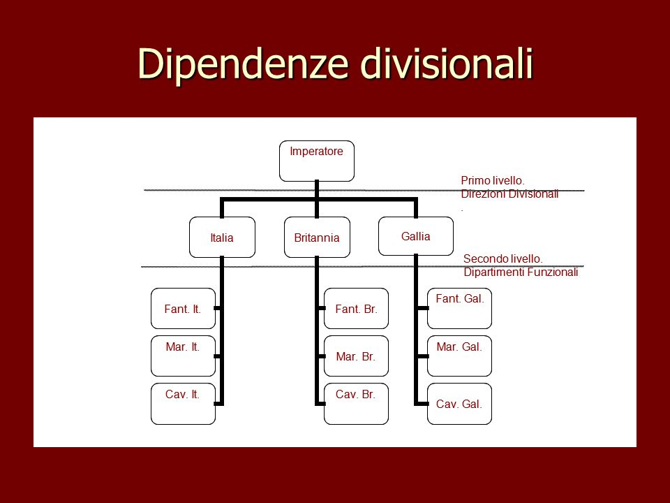 Dipendenze divisionali