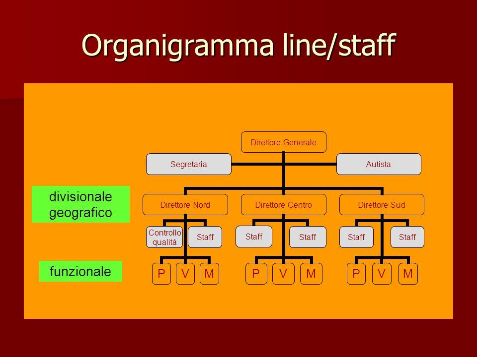 Organigramma line/staff