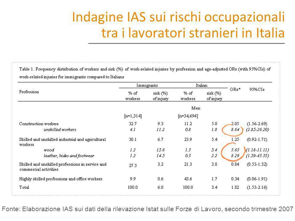 Indagine IAS sui rischi occupazionali tra i lavoratori stranieri in Italia