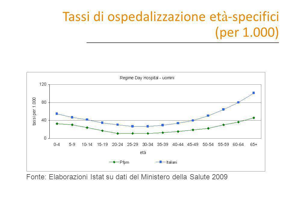Tassi di ospedalizzazione età-specifici (per 1.000)