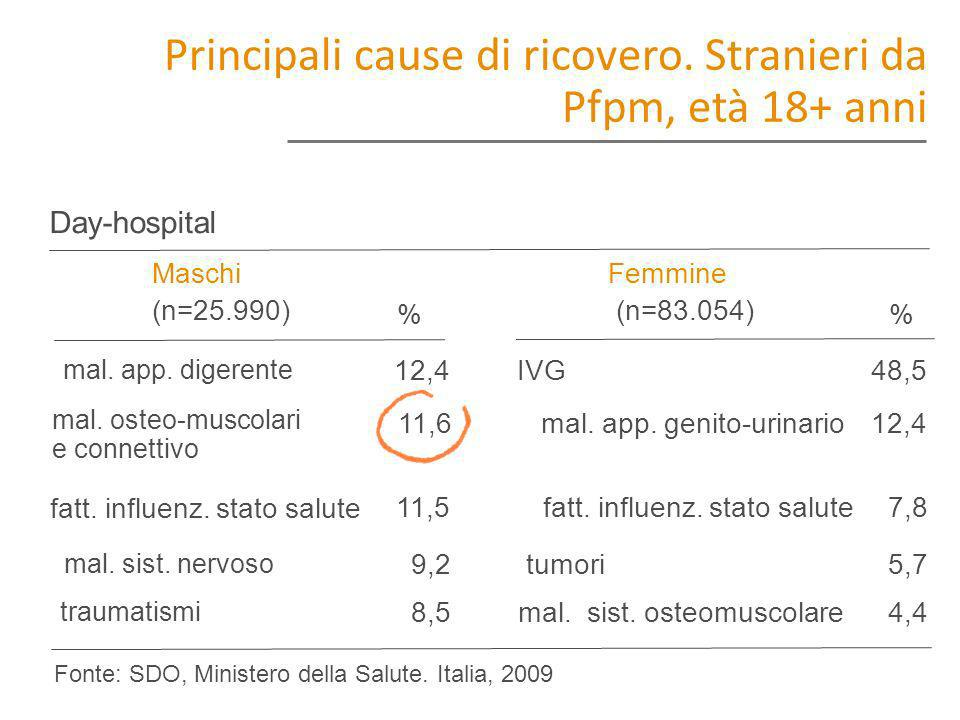 Principali cause di ricovero. Stranieri da Pfpm, età 18+ anni