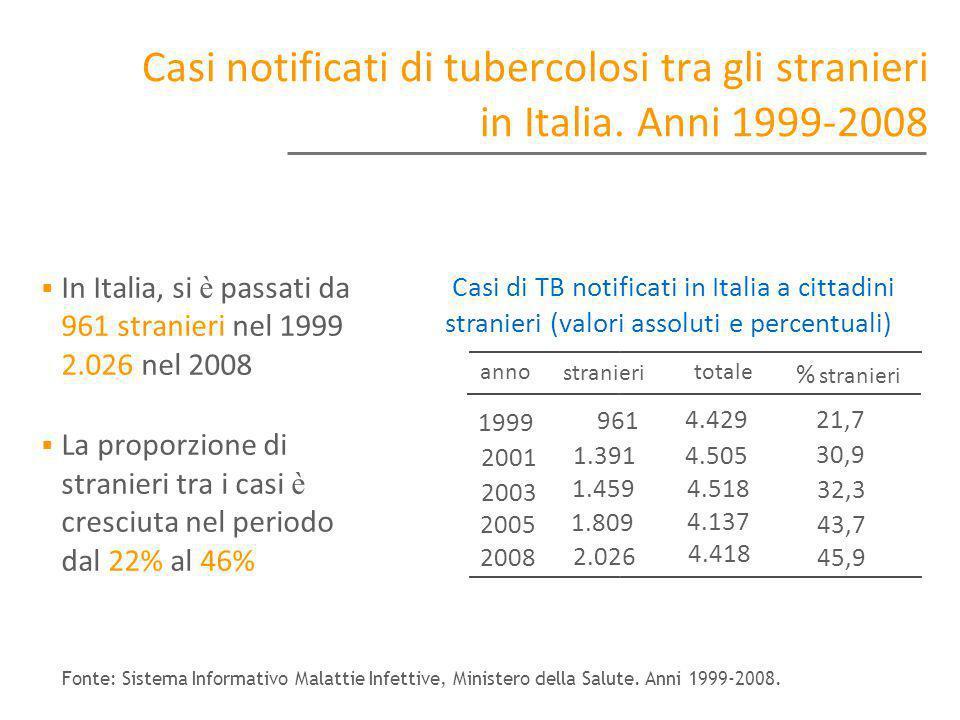 Casi notificati di tubercolosi tra gli stranieri in Italia