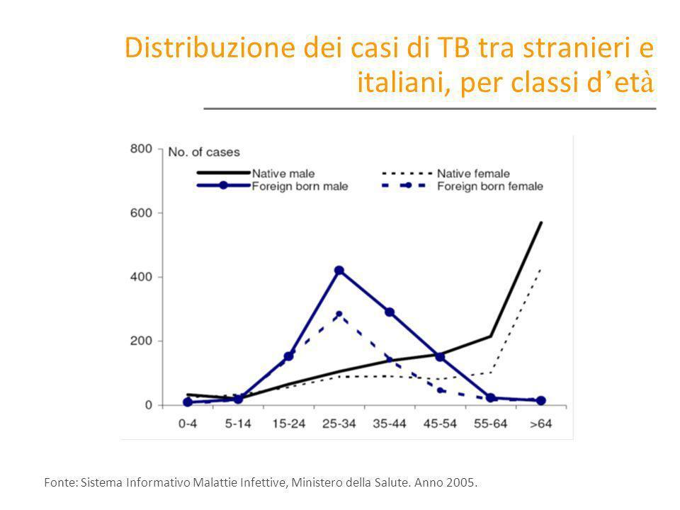 Distribuzione dei casi di TB tra stranieri e italiani, per classi d'età