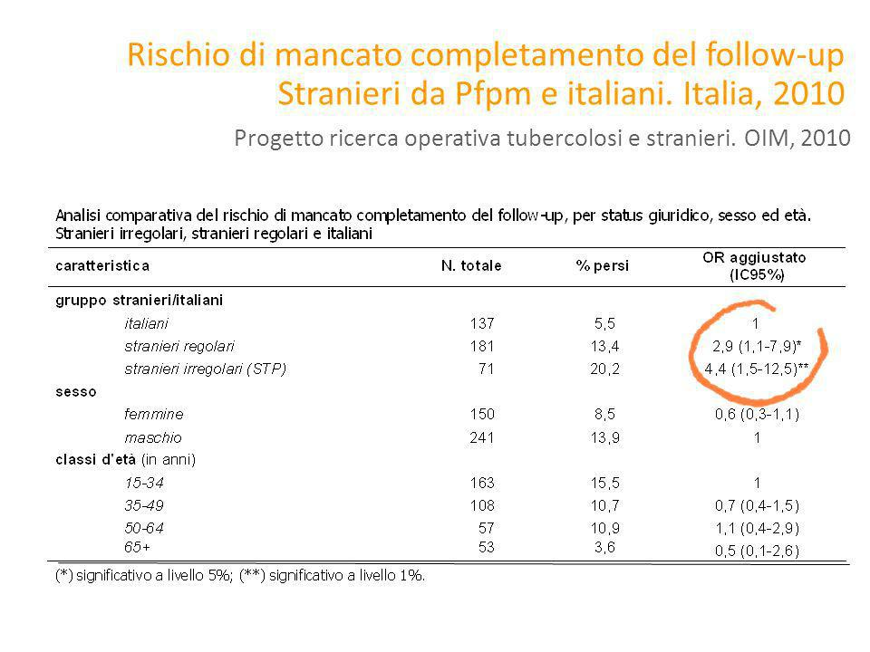 Rischio di mancato completamento del follow-up Stranieri da Pfpm e italiani. Italia, 2010
