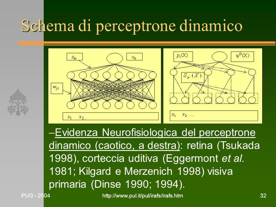 Schema di perceptrone dinamico