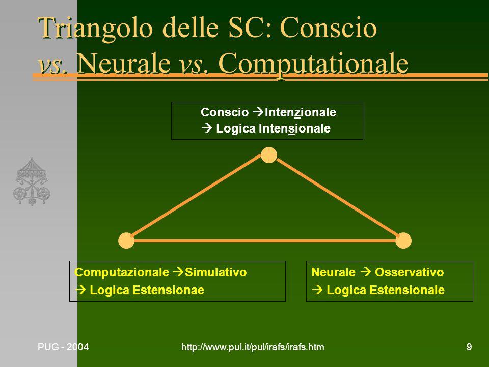 Triangolo delle SC: Conscio vs. Neurale vs. Computationale