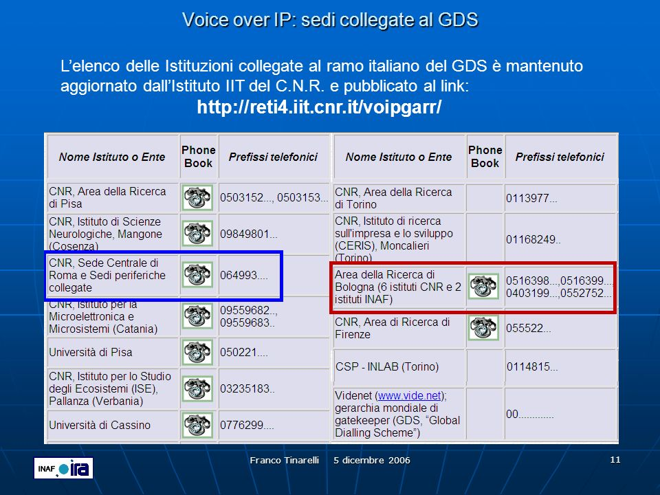 Voice over IP: sedi collegate al GDS