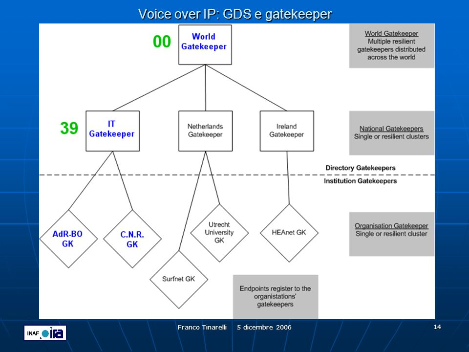 Voice over IP: GDS e gatekeeper