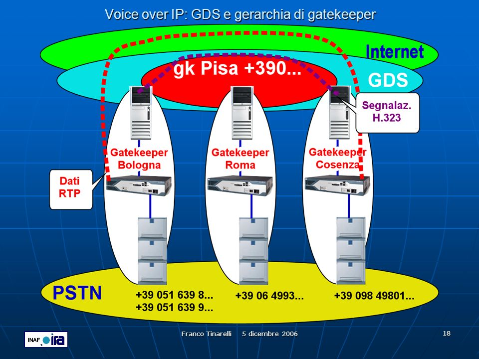 Voice over IP: GDS e gerarchia di gatekeeper