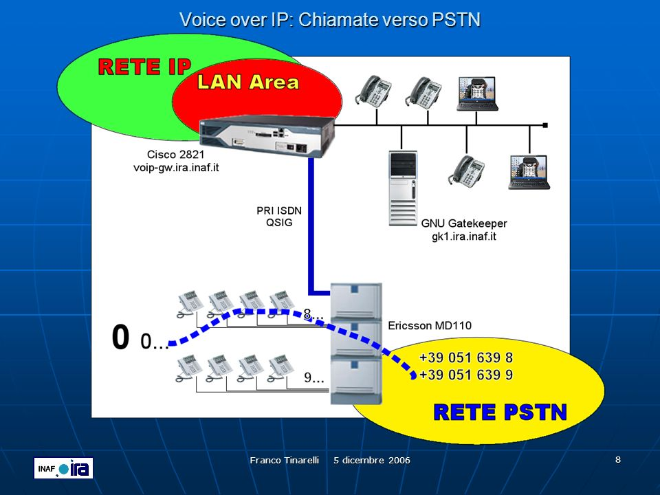 Voice over IP: Chiamate verso PSTN