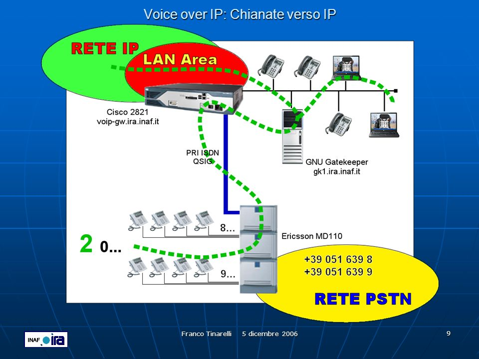 Voice over IP: Chianate verso IP