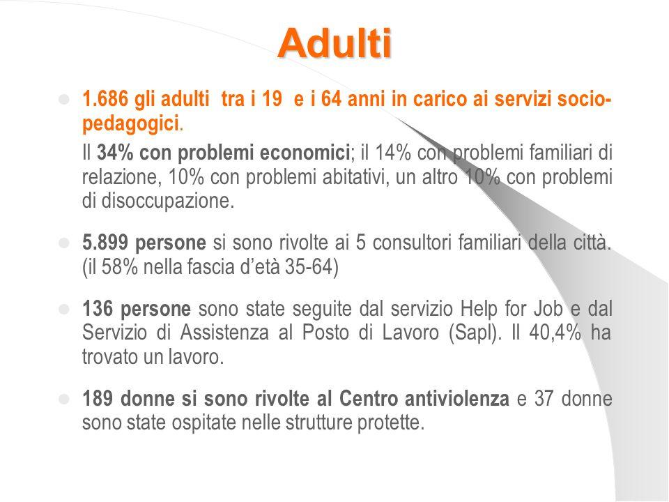 Adulti 1.686 gli adulti tra i 19 e i 64 anni in carico ai servizi socio-pedagogici.