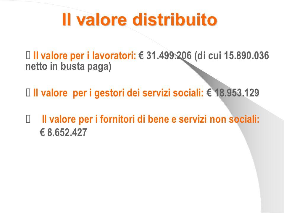 Il valore distribuito Ü Il valore per i lavoratori: € 31.499.206 (di cui 15.890.036 netto in busta paga)