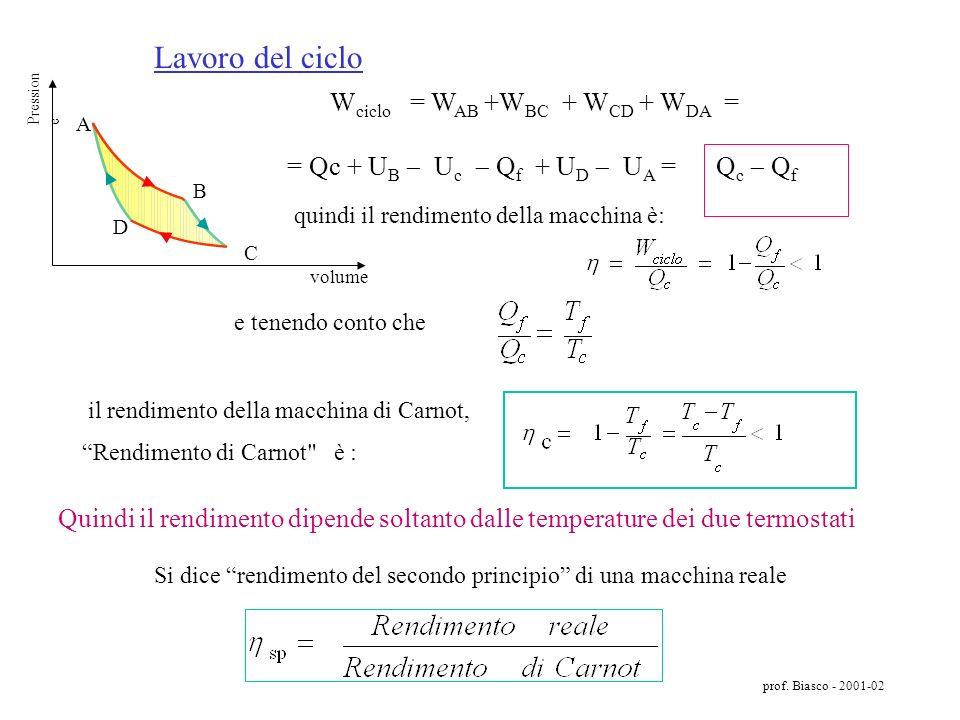 Lavoro del ciclo C. A. B. D. volume. Pressione. Wciclo = WAB +WBC + WCD + WDA = = Qc + UB  Uc  Qf + UD  UA = Qc  Qf.