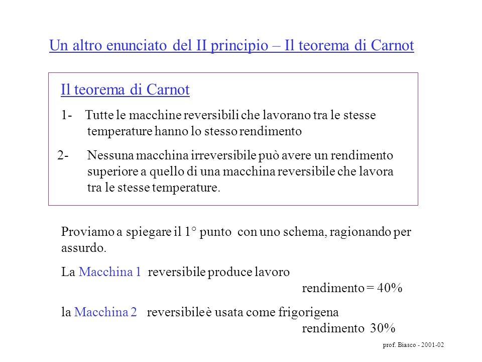 Un altro enunciato del II principio – Il teorema di Carnot