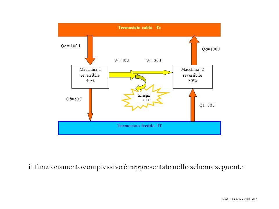 il funzionamento complessivo è rappresentato nello schema seguente: