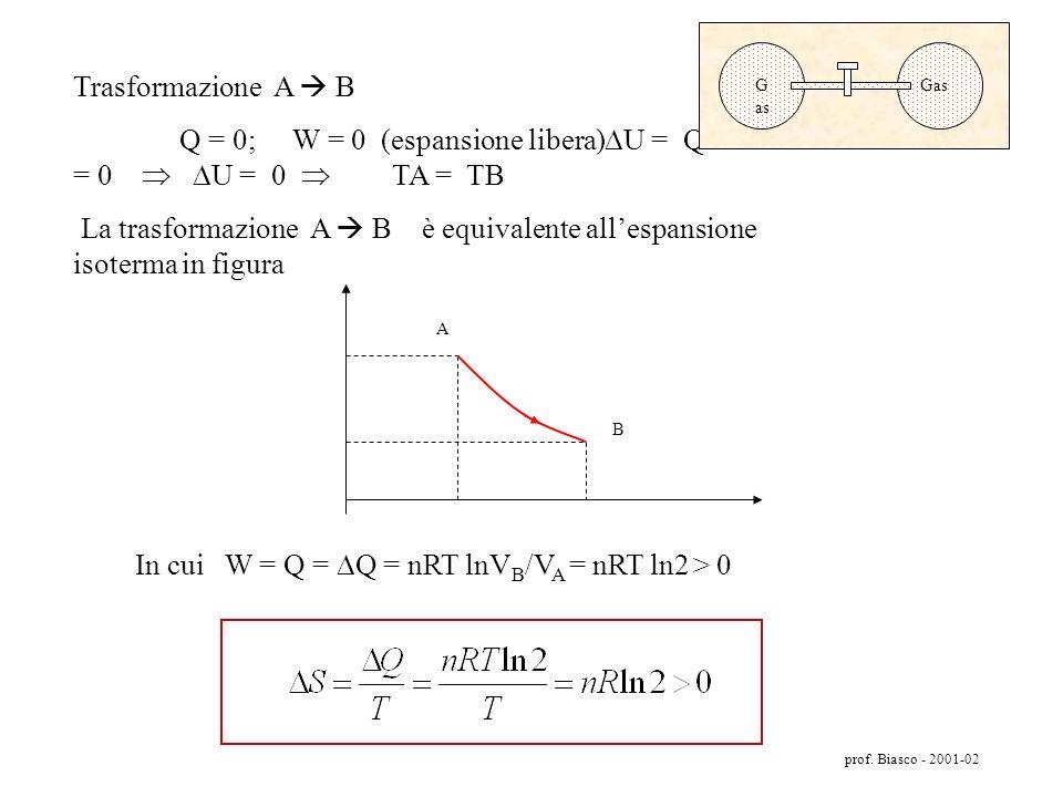 Q = 0; W = 0 (espansione libera) U = Q  W = 0  U = 0  TA = TB