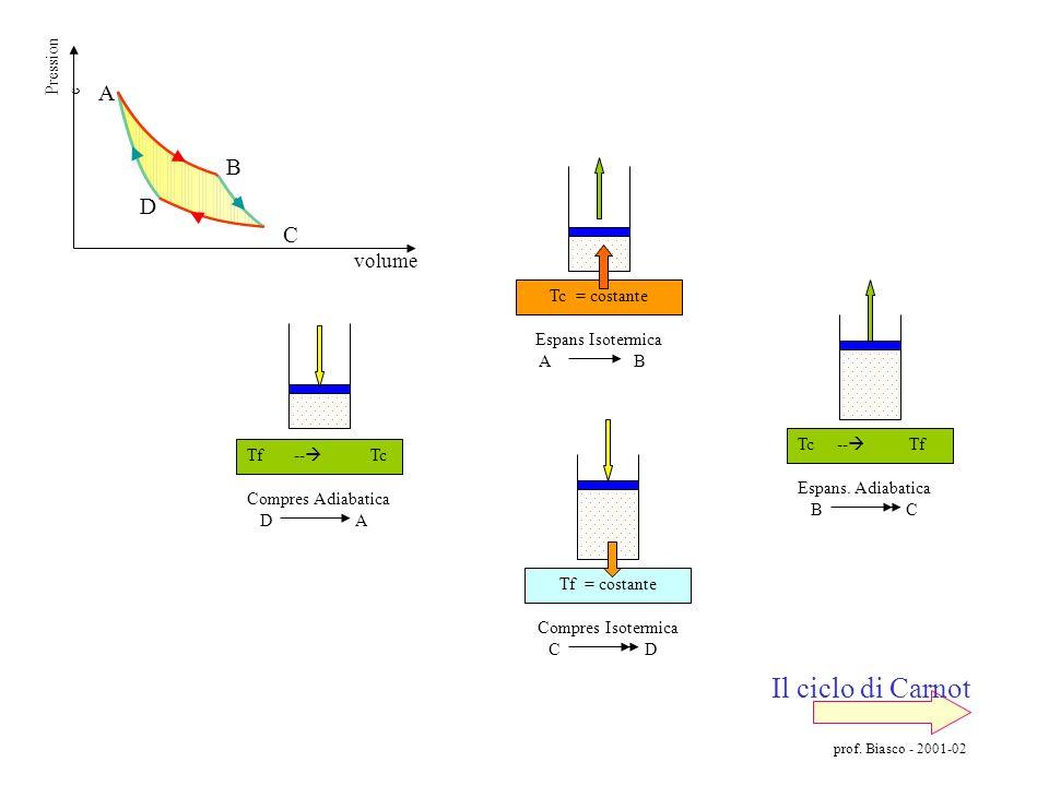 Il ciclo di Carnot A B D C volume Pressione Tc = costante