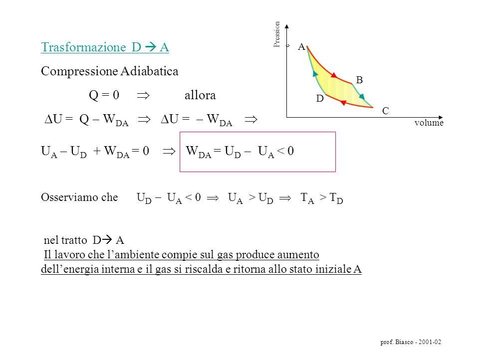Compressione Adiabatica Q = 0  allora