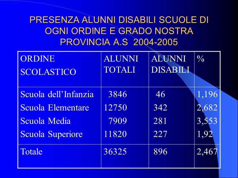 PRESENZA ALUNNI DISABILI SCUOLE DI OGNI ORDINE E GRADO NOSTRA PROVINCIA A.S 2004-2005