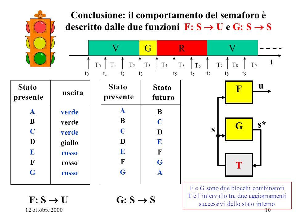 1. Sistemi digitali Conclusione: il comportamento del semaforo è descritto dalle due funzioni F: S  U e G: S  S.
