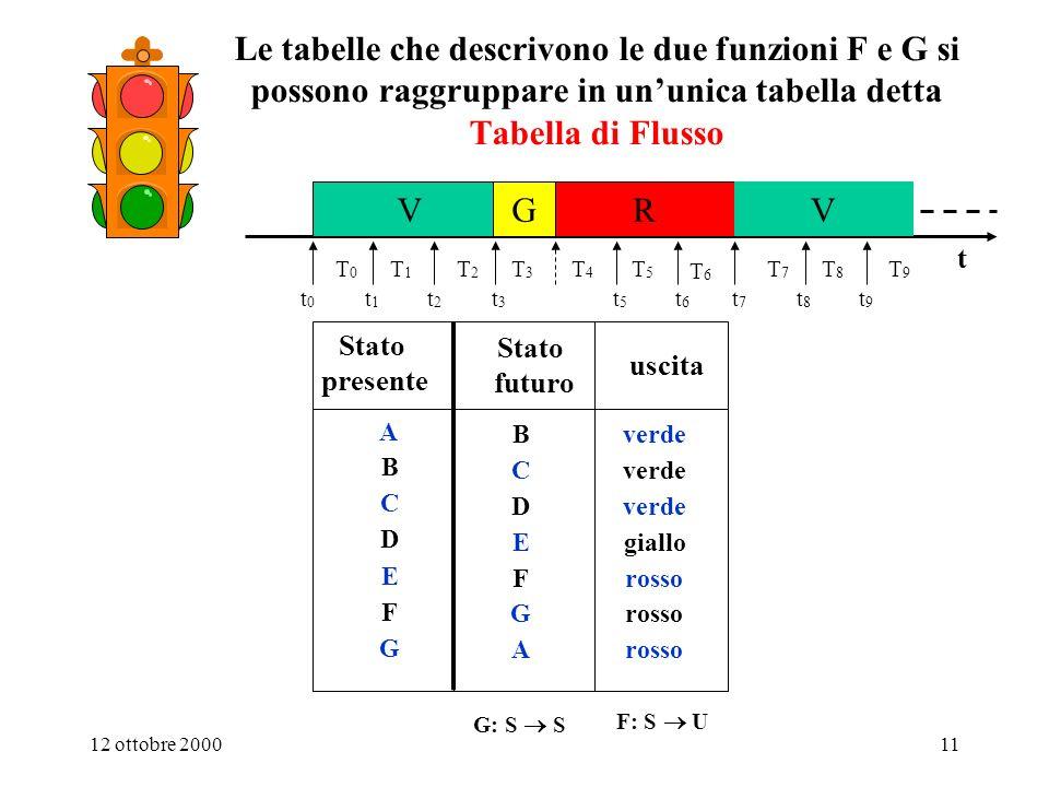 1. Sistemi digitali Le tabelle che descrivono le due funzioni F e G si possono raggruppare in un'unica tabella detta Tabella di Flusso.