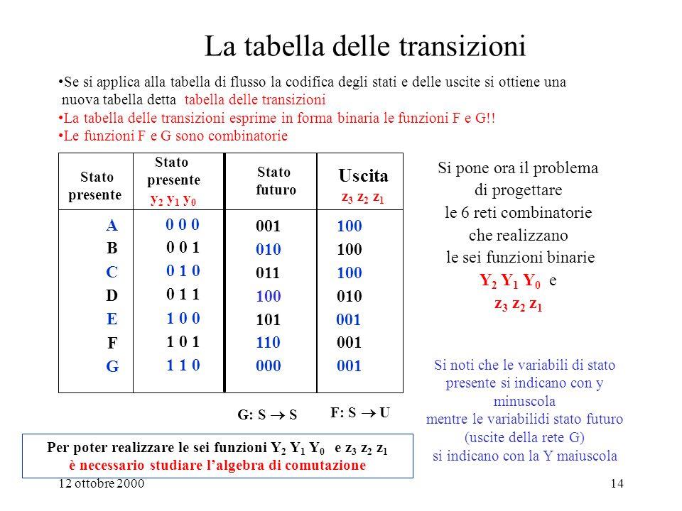 La tabella delle transizioni