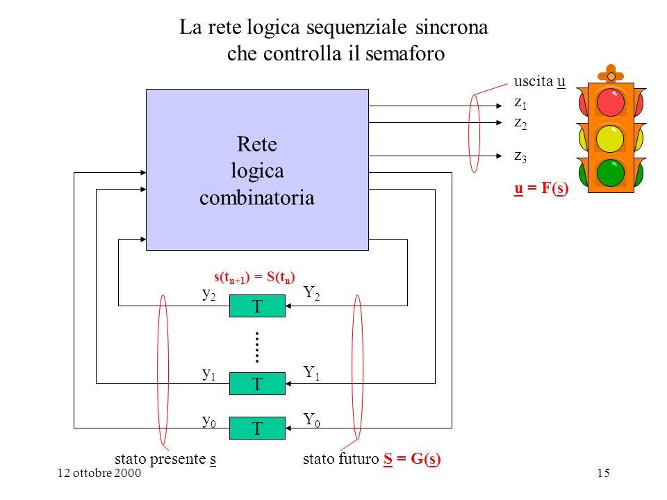 La rete logica sequenziale sincrona che controlla il semaforo