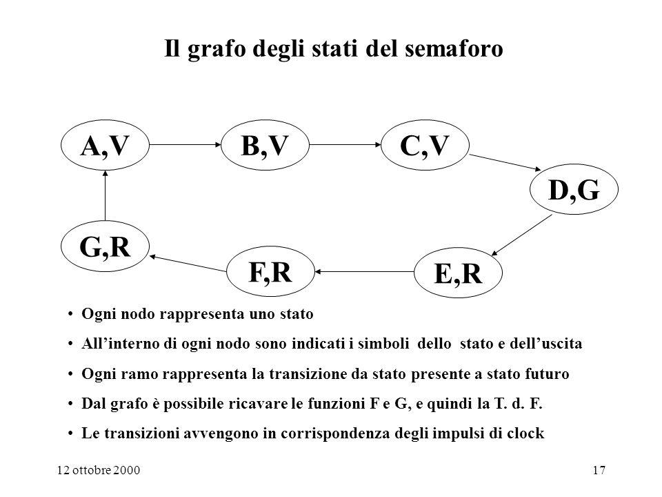 Il grafo degli stati del semaforo