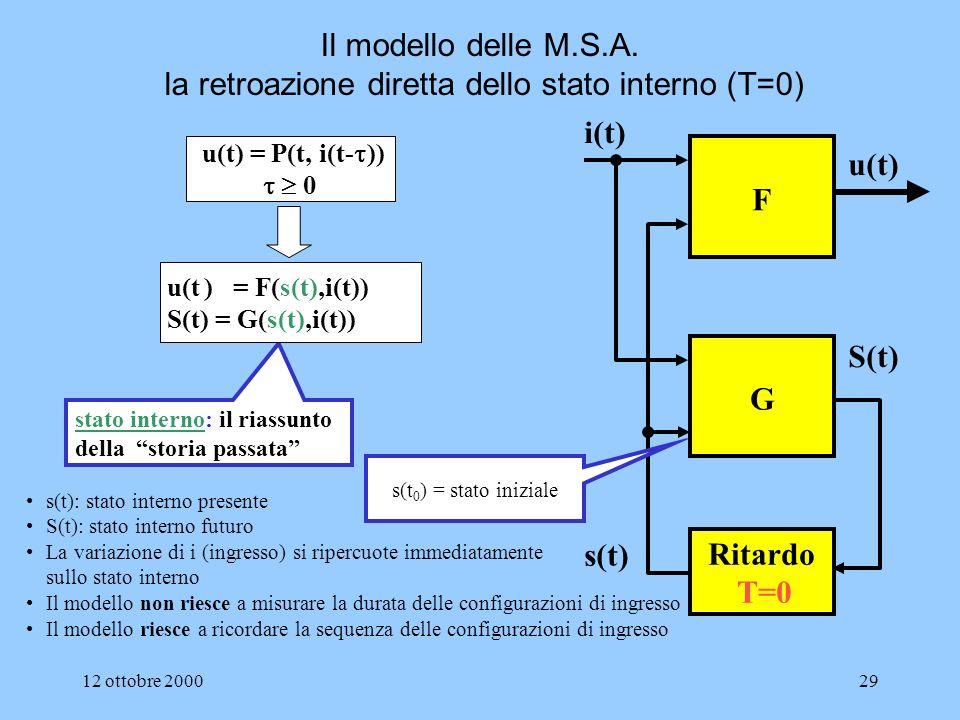 Il modello delle M.S.A. la retroazione diretta dello stato interno (T=0)