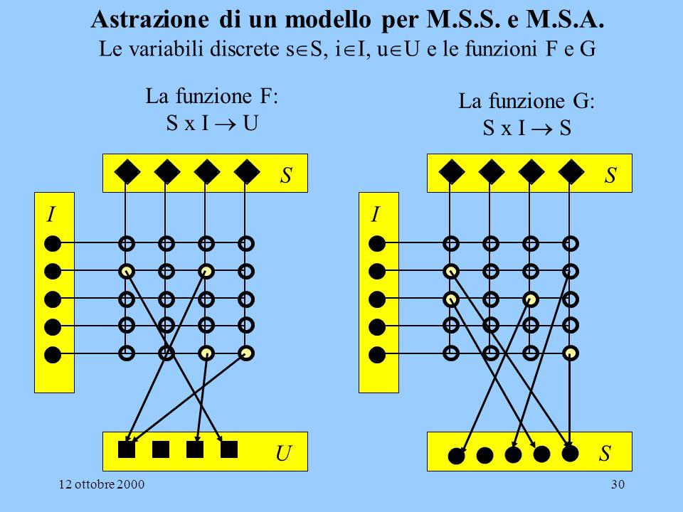 Astrazione di un modello per M. S. S. e M. S. A