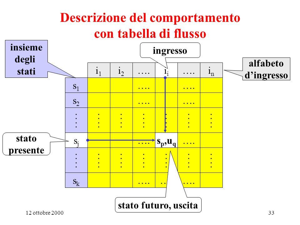 Descrizione del comportamento con tabella di flusso