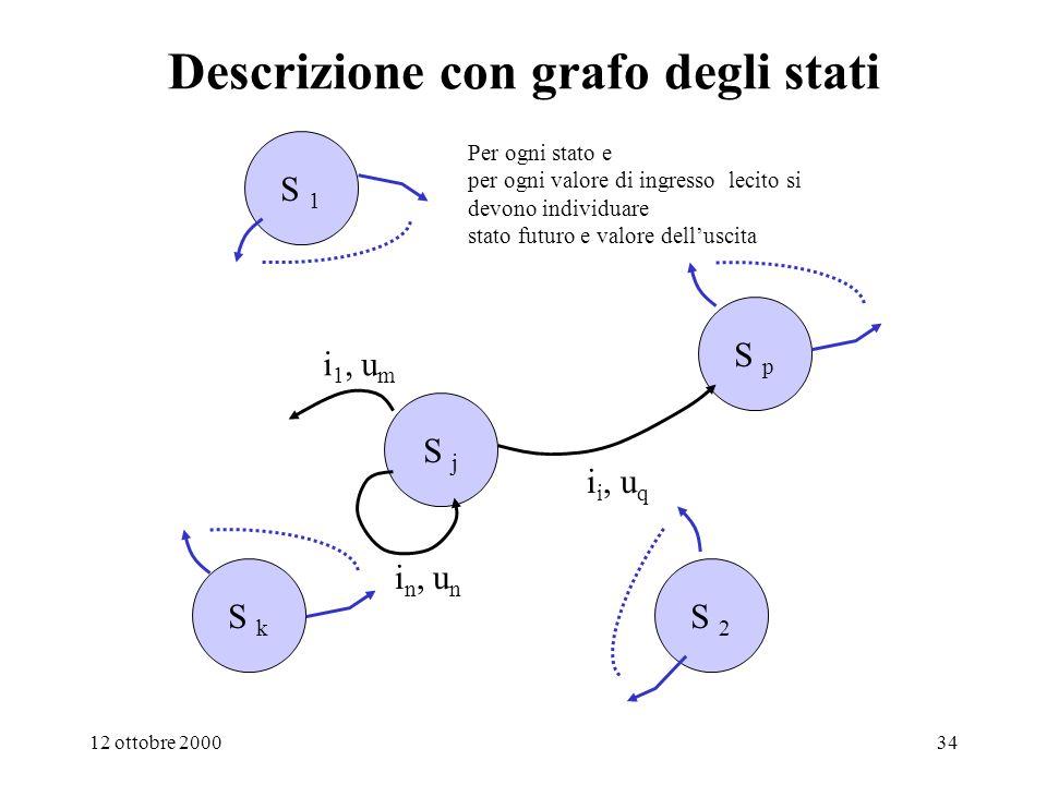 Descrizione con grafo degli stati