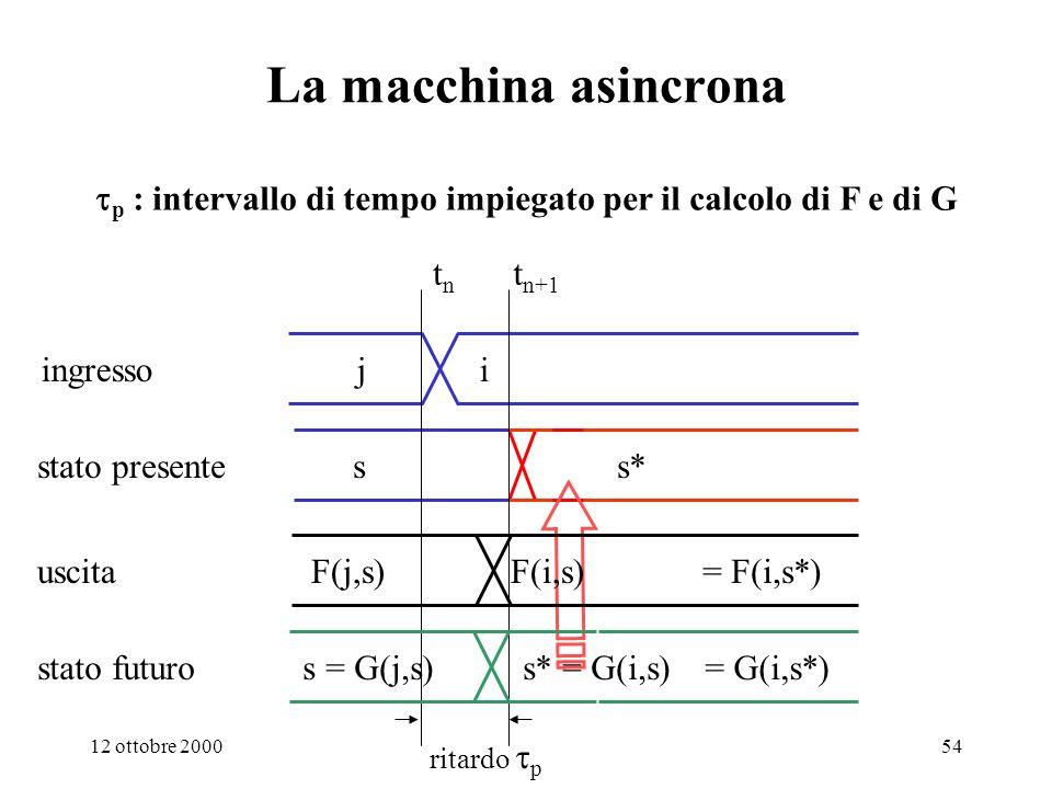 1. Sistemi digitali La macchina asincrona. tp : intervallo di tempo impiegato per il calcolo di F e di G.