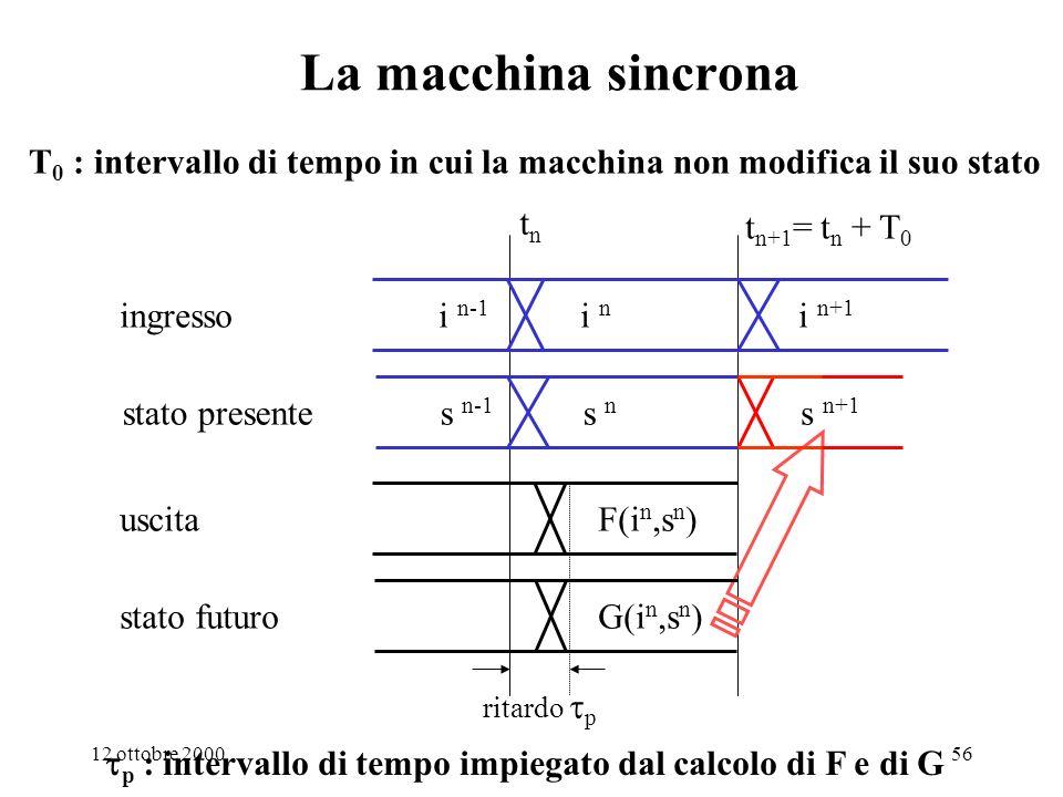 1. Sistemi digitali La macchina sincrona. T0 : intervallo di tempo in cui la macchina non modifica il suo stato.