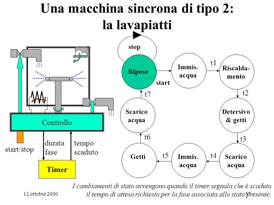 Una macchina sincrona di tipo 2: la lavapiatti