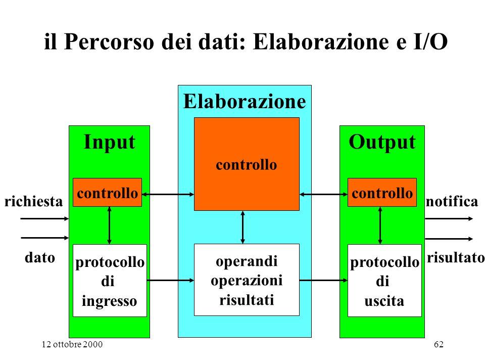 il Percorso dei dati: Elaborazione e I/O