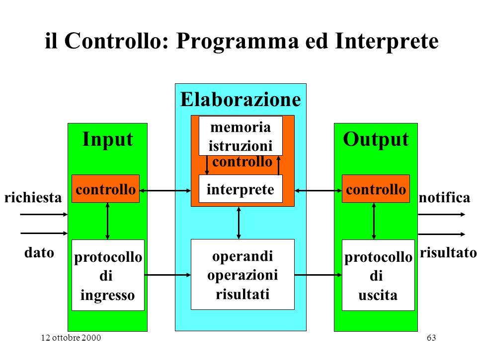 il Controllo: Programma ed Interprete