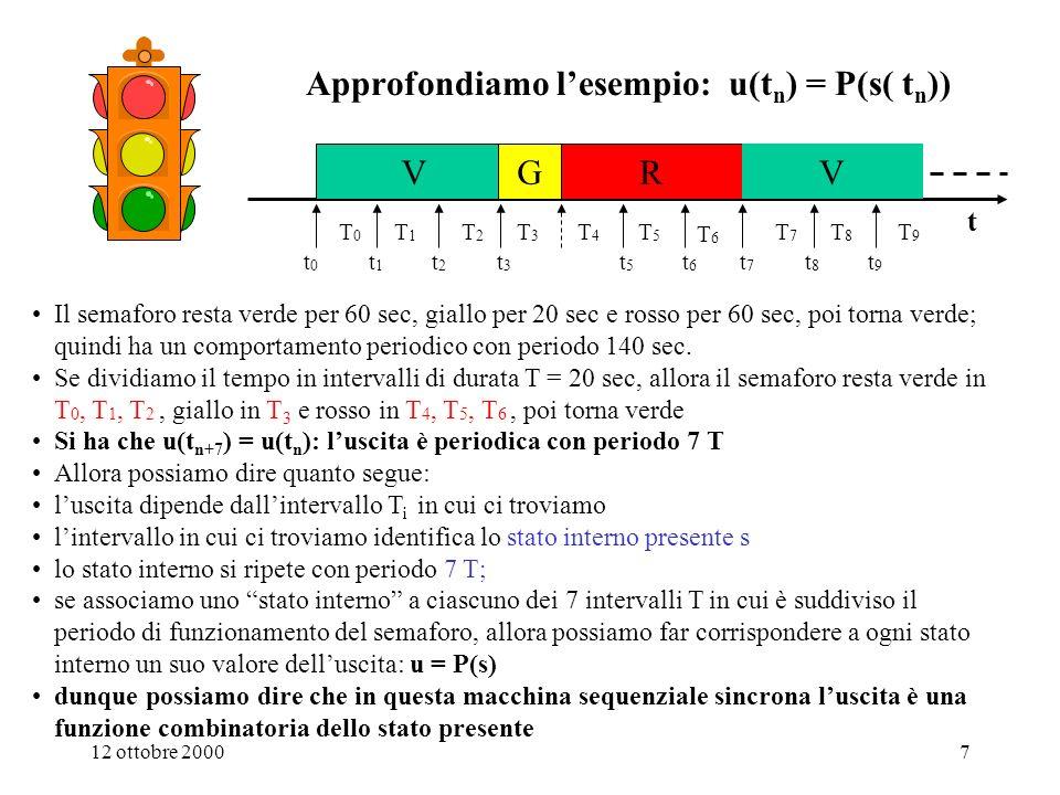 Approfondiamo l'esempio: u(tn) = P(s( tn))
