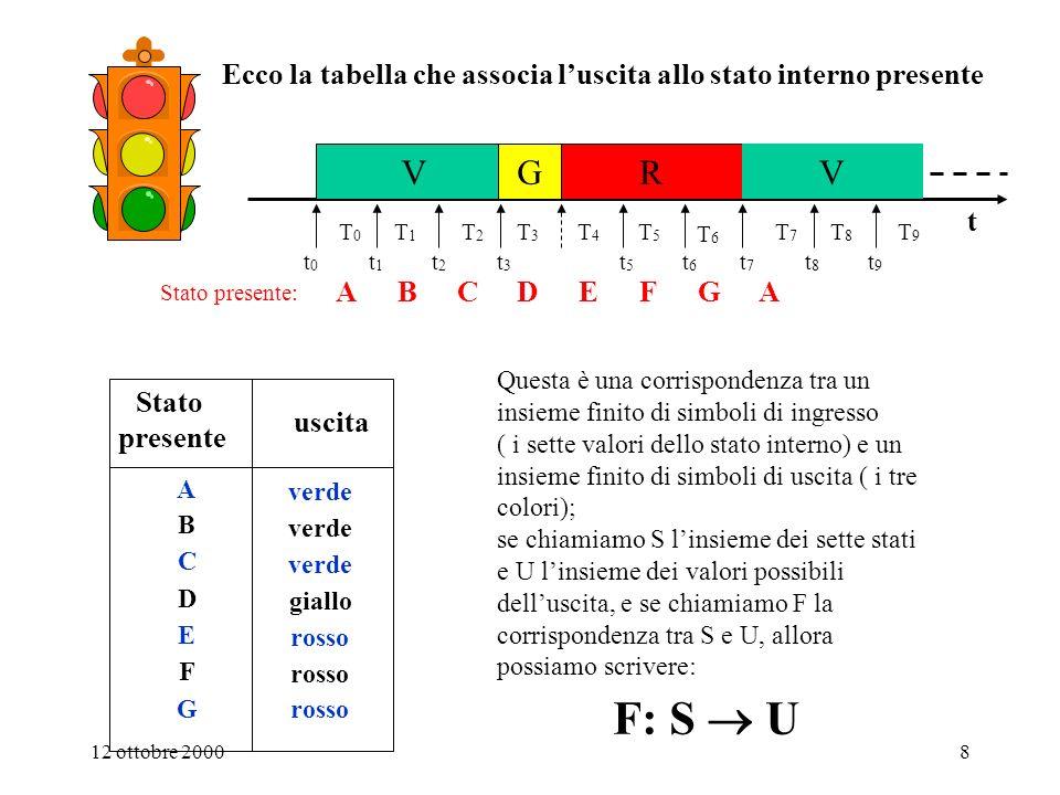 Ecco la tabella che associa l'uscita allo stato interno presente