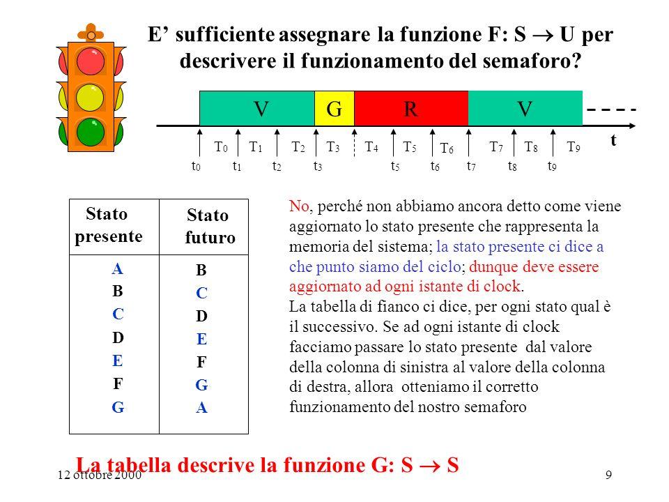 La tabella descrive la funzione G: S  S