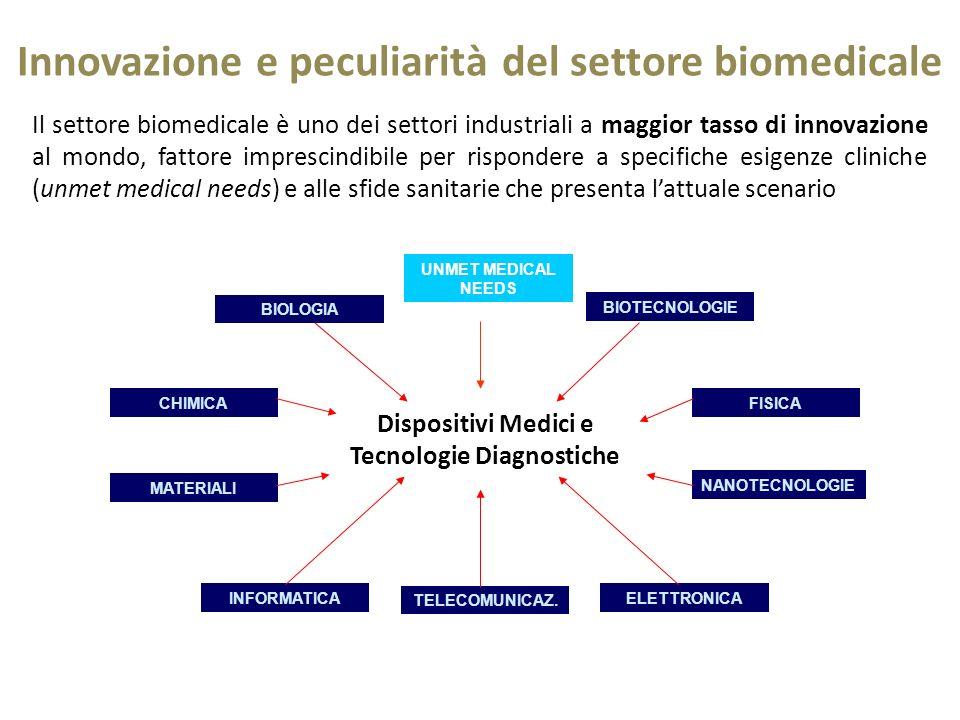 Innovazione e peculiarità del settore biomedicale