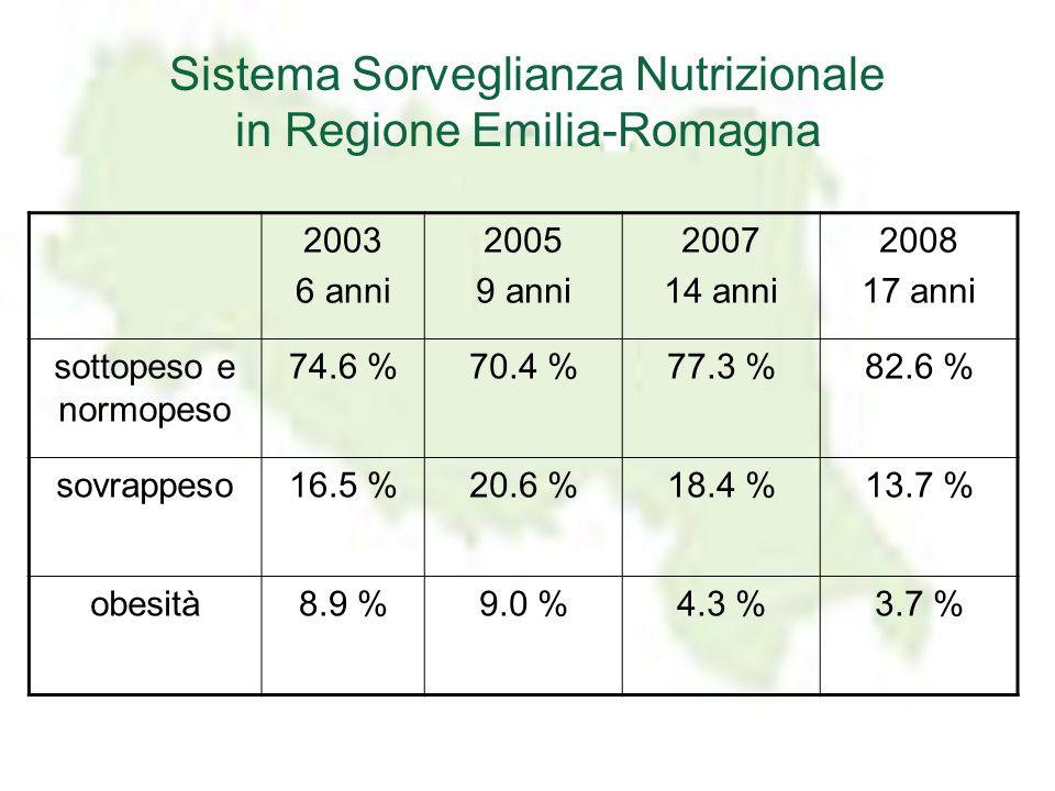 Sistema Sorveglianza Nutrizionale in Regione Emilia-Romagna
