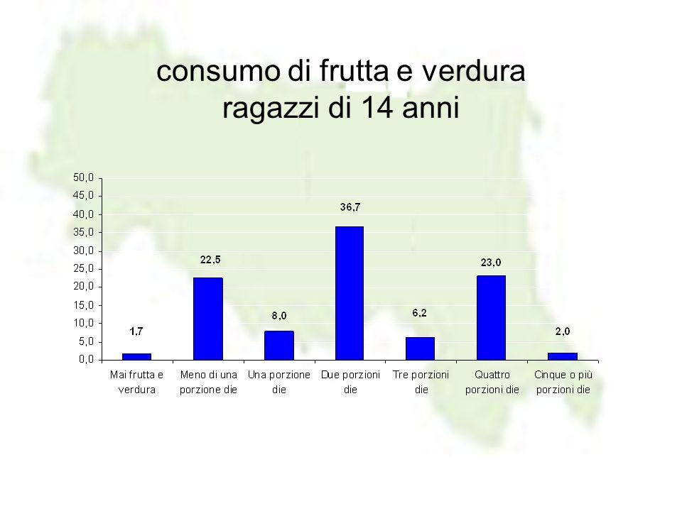 consumo di frutta e verdura ragazzi di 14 anni